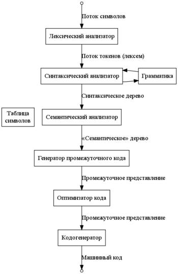 Фазы компиляции.png
